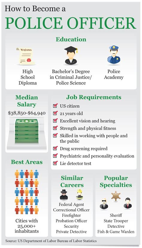 Can I Become A Officer If I A Criminal Record What Do You Need To Become A Officer