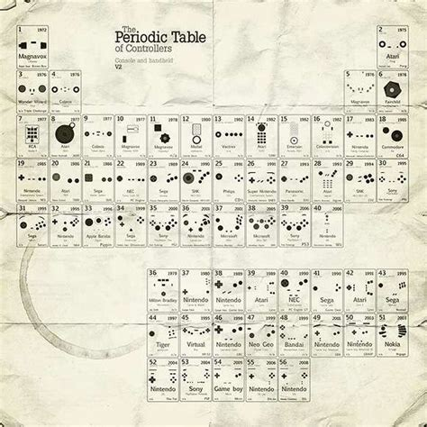 Periodic Table Of Controllers by Nerdy Gaming Science