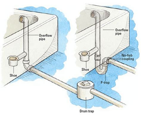 bathtub p trap diagram clogged tub