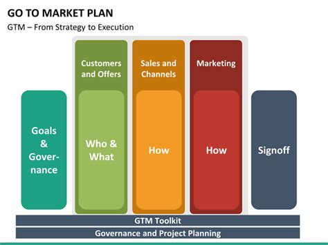 Go To Market Strategy Plan Powerpoint Template Sketchbubble Go To Market Strategy Template Ppt