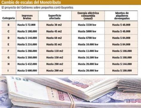 montos ganancias 2016 impuesto a las ganancias montos 2016