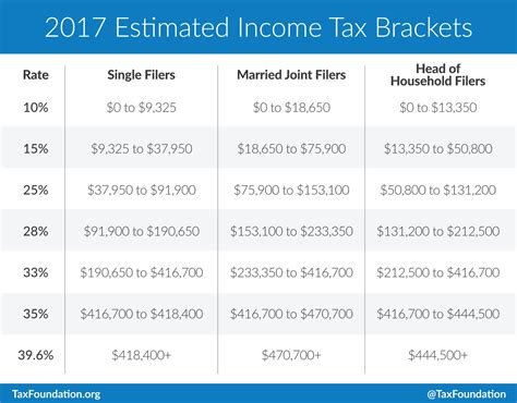 tax guide 2017 for individuals publication 17 books 2017 tax brackets tax foundation tax foundation