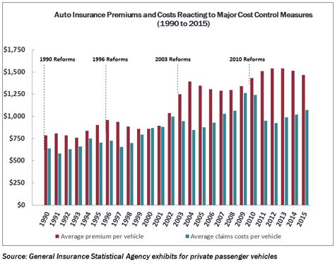 Auto Insurance Premiums by Fair Benefits Fairly Delivered