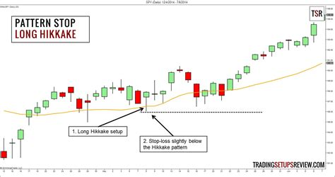 candlestick pattern hikkake the logical trader s guide to setting stop losses