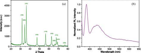 xrd pattern of zinc xrd pattern of zinc oxide nanoparticles and b pl spectra