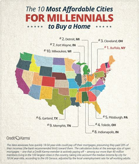 cheapest city to buy a house here are the top 10 affordable cities for millennials to