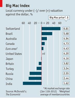 bid prices big maconomics how mcdonald s explains the world the