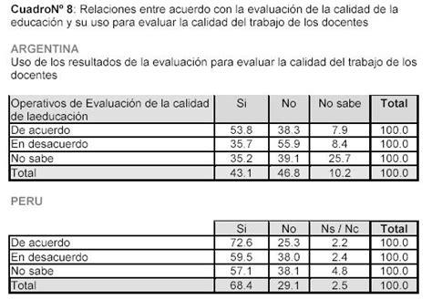 cuadro de meritos evaluacion docente 2015 los docentes y la evaluaci 243 n monografias com