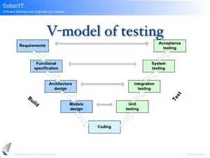 testing in agile software development