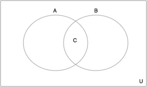 how to find the intersection in a venn diagram how to find the intersection of a venn diagram act math