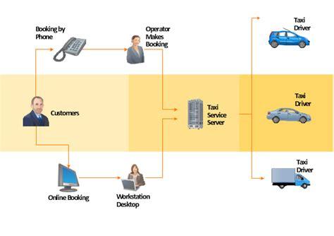maintenance workflow diagram process flowchart sales process flowchart flowchart