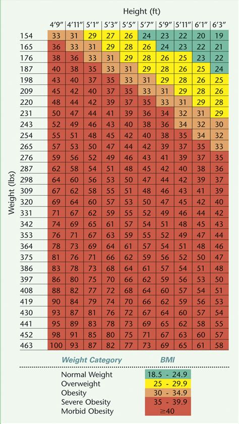 ideal body weight chart bmi calculator models picture