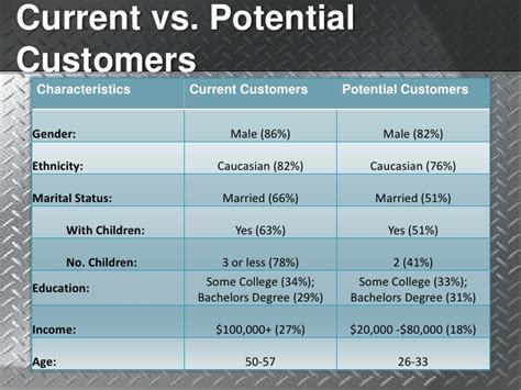 Mb Vs Mba by Ims Sdsu Mba Thesis Ppt