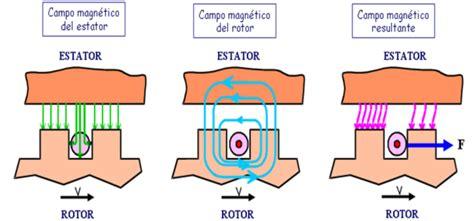 bobinado inductor motores de corriente alterna