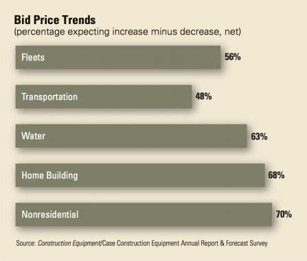 bid price annual report forecast construction equipment