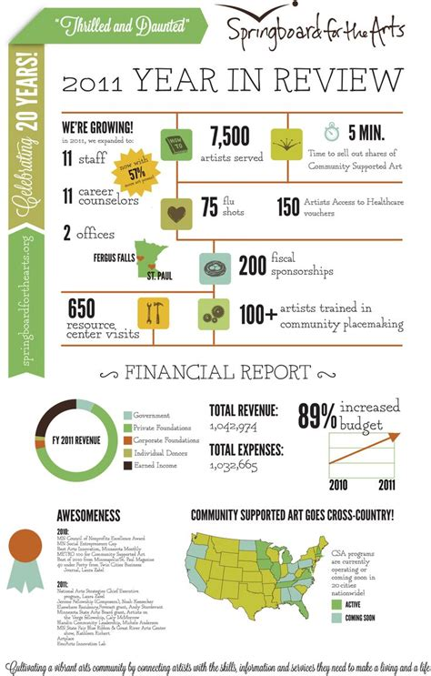 46 Best Nonprofit Annual Report Infographics Images On Pinterest Annual Reports Nonprofit Nonprofit Infographic Template