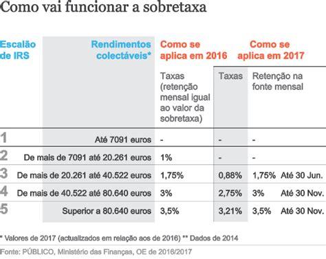 tabelas reteno irs a vigorar em 2016 or 231 amento do estado 2017 sobretaxa de irs s 243 cai 8 no