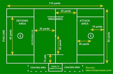 lacrosse field positions 301 moved permanently
