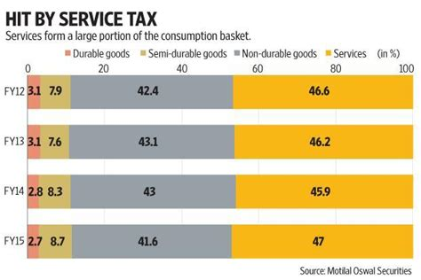 section of service tax gst may not have an impact on inflation but will pinch