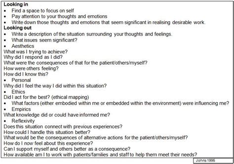 structured reflective template reflective practice roberta s