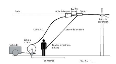 cableado fibra optica en casa tipos de instalaci 243 n de fibra 243 ptica conectores redes