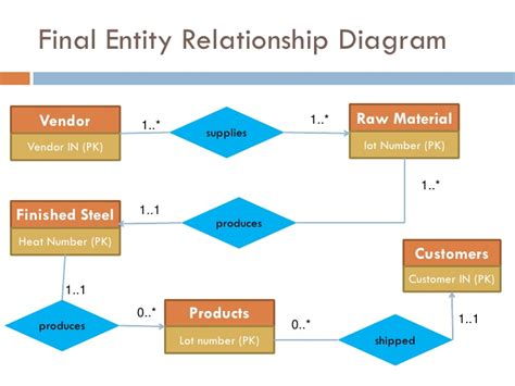 entity relationship diagram oracle schema diagram schema entity 28 images oracle