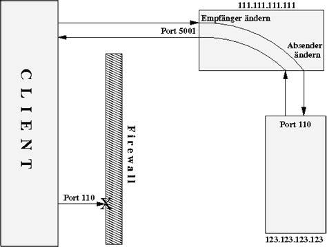 nat tutorial linux nat mit linux und iptables tutorial einf 252 hrung