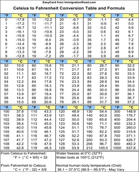 Fahrenheit Celsius Table by Free Celsius To Fahrenheit Conversion Table And Formula For Pdf