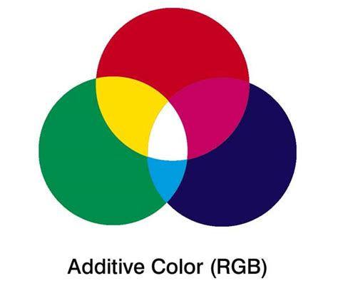 color difference guide to cmyk vs rgb for printing design