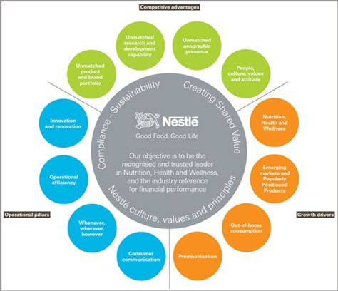 nestle layout strategy 10 best images about corporate culture values mission