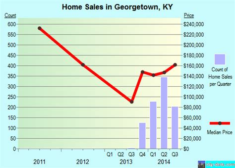 Georgetown Mba Employment City Statistics by Georgetown Kentucky Ky 40324 Profile Population Maps