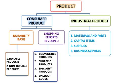 Classification Of Consumer Products Mba Notes by Notes Magic Definition Of Product Objectives Product