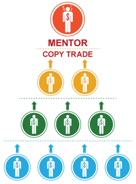 copy trading sees rapid growth copy trading sees rapid growth