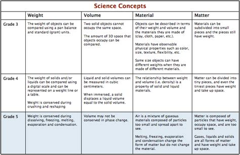 what is concept core science concepts grade 5 curriculum the inquiry