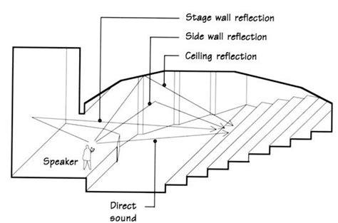 auditorium seating design standards shanmukhananda auditorium seating design standards reflective design in