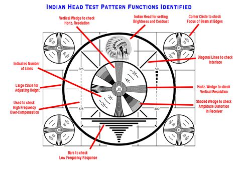 pattern test copyright file indian head test pattern with labels png wikimedia