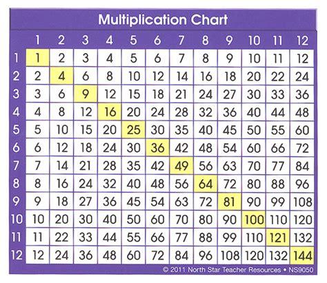 multiplication table our homework help