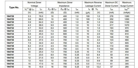 zener diode 12v datasheet 1w 12v zener diode 1n4742 do 41 buy zener diode 1w zener diode 1w 12v zener diode 1n4742 do 41