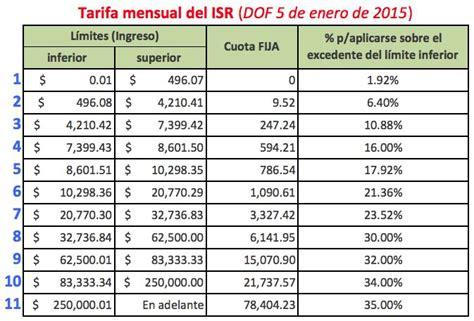 tabla d subsidio para el empleo 2016 tengo dos patrones 191 por qu 233 me sale a pagar en mi