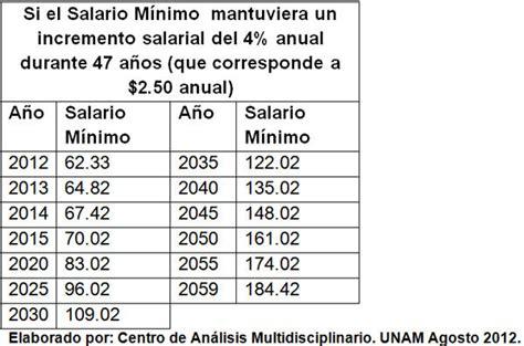 de cunto es el salario del presidente de mxico la queda pulverizado el poder adquisitivo de los trabajadores