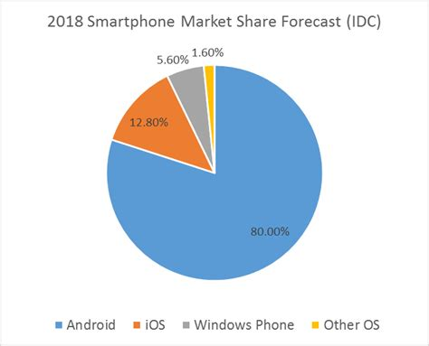 Android Versus Ios 2018 by Ios Versus Android Does It Matter Intertech