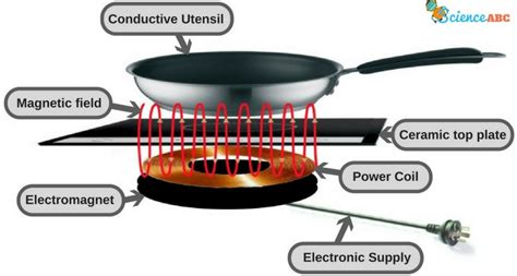 basic principle of induction cooker how does an induction cooktop work 187 science abc