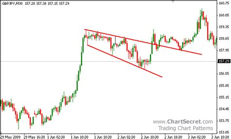 trading pattern wedge how to trade wedges chartsecret com