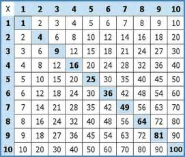 Find which number when multiplied by itself gives 2809