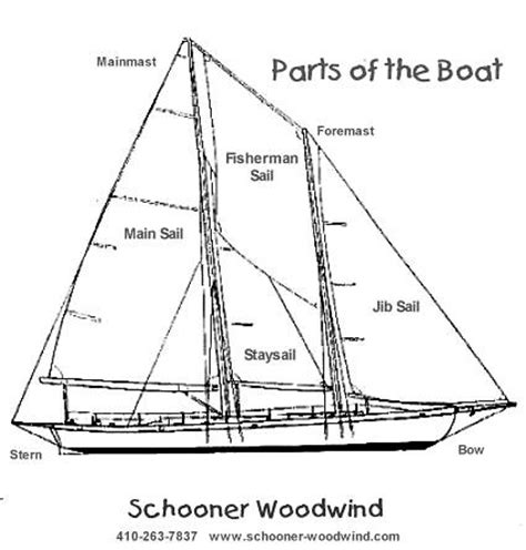 boat section names boat terminology