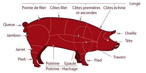 2206033216 la decoupe des viandes de gaec grau et barrau les d 233 coupes boeuf et porc