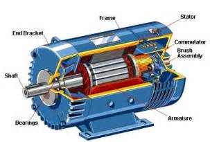 Ac Versus Dc Electric Car Motors Brushed Dc Motor Construction Electrical