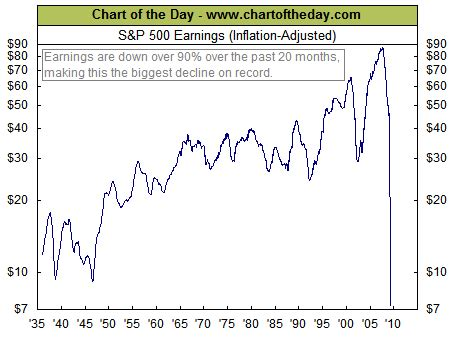 s day earnings chart of the day s p 500 earnings plunge