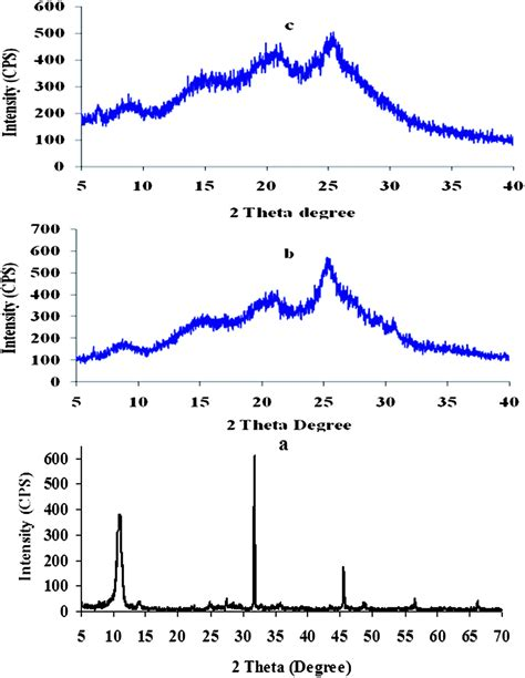 xrd pattern of polyaniline morphological studies of polyaniline nanocomposite based