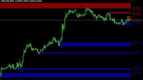 Indikator Supply and Demand